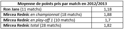Points par match
